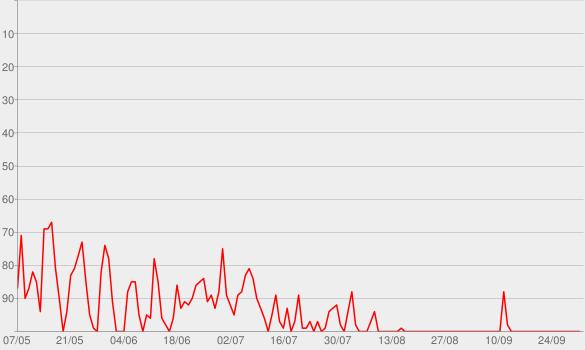 Chart progress graph for I Gotta Feeling