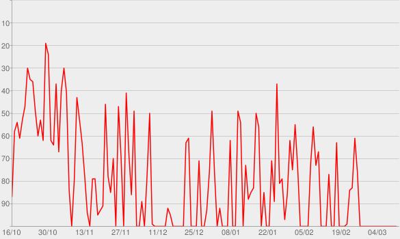 Chart progress graph for DC