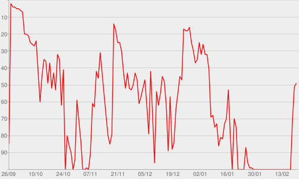 Chart progress graph for Days Are Gone