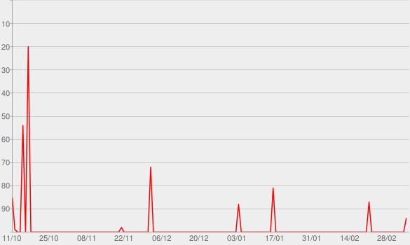 Chart progress graph for Got Nexxt – Der NBA und Basketball Podcast