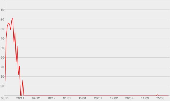 Chart progress graph for Le Bambole (The Dolls)