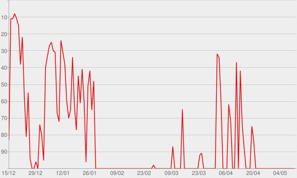 Chart progress graph for Ritmo Perfeito