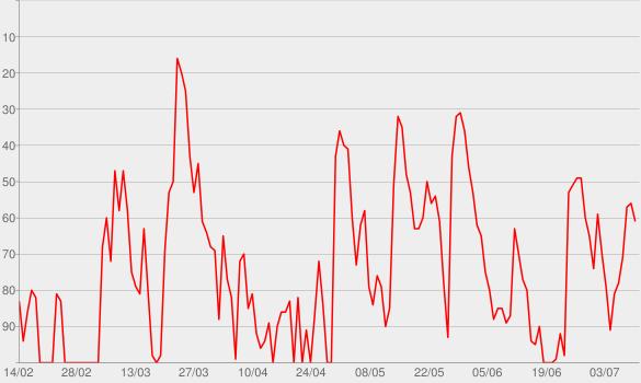 Chart progress graph for Fiete Gastro - Der auch kulinarische Podcast