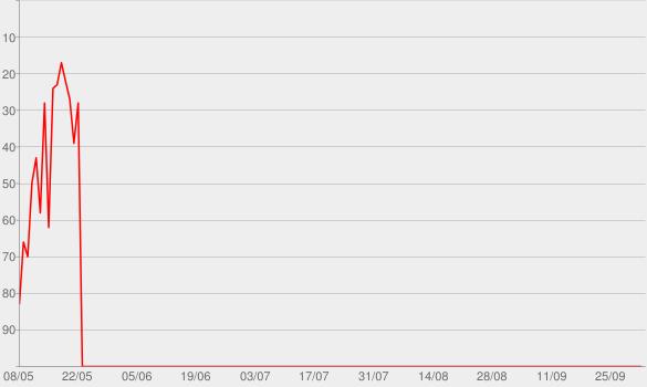 Chart progress graph for Musik · detektor.fm   Internetradio mit Journalismus und alternativer Popmusik