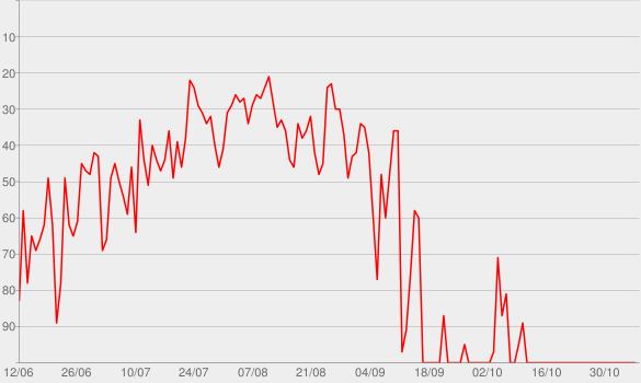 Chart progress graph for 1969 (feat. Boss Doms & Frenetik&Orang3)