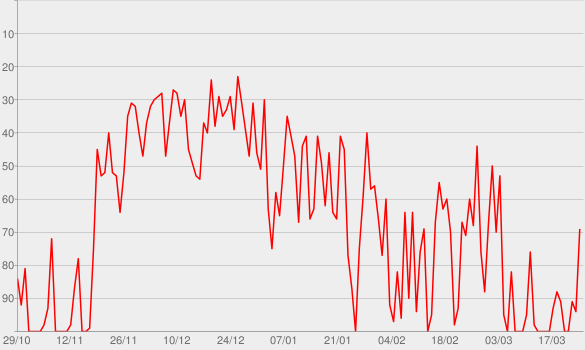 Chart progress graph for Bouquet - EP