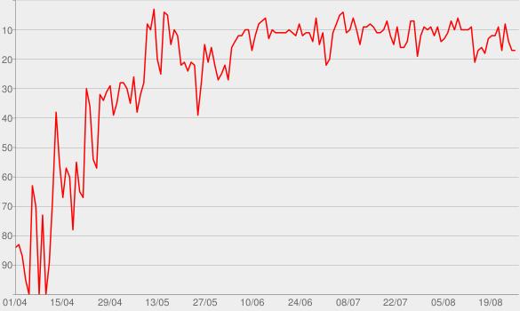 Chart progress graph for Facile