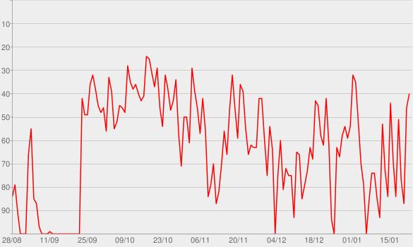 Chart progress graph for Football Ramble Daily