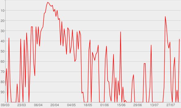 Chart progress graph for Der Drache und der Wolf