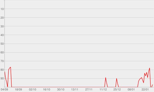 Chart progress graph for Antidote