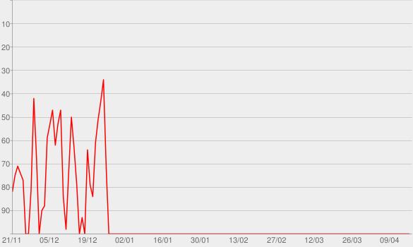 Chart progress graph for Christmas Carols, Hymns and Songs Free