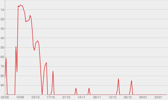 Chart progress graph for Le treizième étage