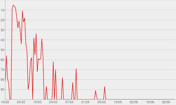 Chart progress graph for Sound & Color