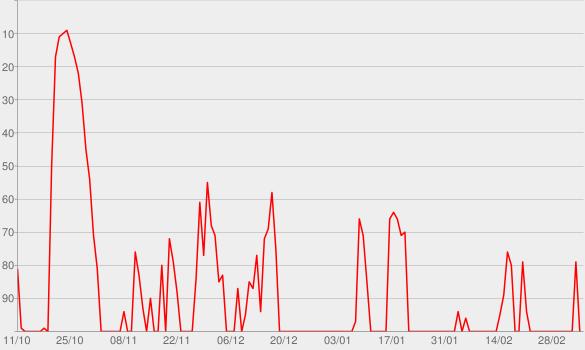 Chart progress graph for FAZ Einspruch