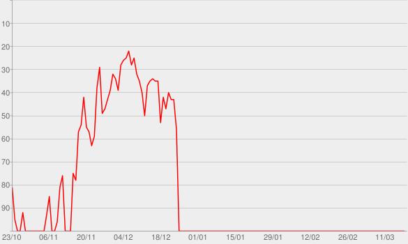 Chart progress graph for Adore: Christmas Songs of Worship (Live)