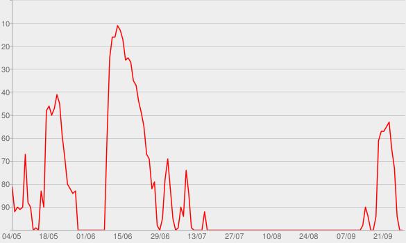Chart progress graph for Making Sense with Sam Harris