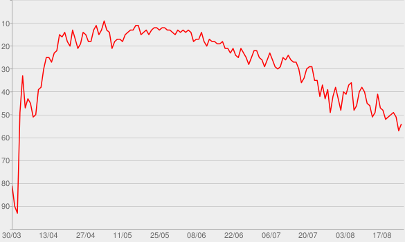"""Chart progress graph for Tonight (Best You Ever Had) [feat. Ludacris] {from the Motion Picture """"Think Like a Man""""}"""