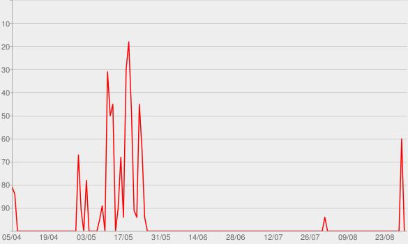 Chart progress graph for Comedia Perpetua