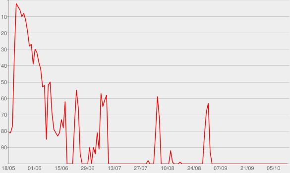 Chart progress graph for Zurück in die Zukunst