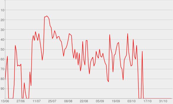 Chart progress graph for My Dad Wrote A Porno