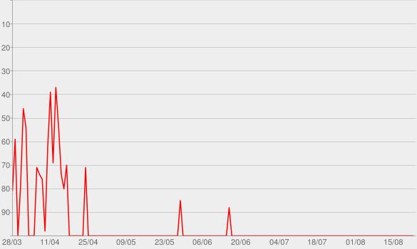 Chart progress graph for Patente und andere Unwägbarkeiten