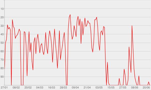 """Chart progress graph for ZDF - """"heute"""" - Die aktuelle 19 Uhr-Nachrichtensendung"""""""