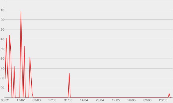 Chart progress graph for WDR 5 Tischgespräch