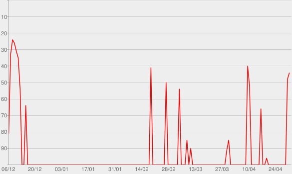 Chart progress graph for A Gente Fez Amor (Ao Vivo)