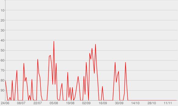 Chart progress graph for KrimiKiosk