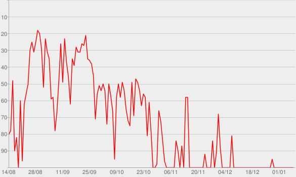 Chart progress graph for Lalala