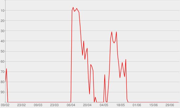 Chart progress graph for Strange Trails