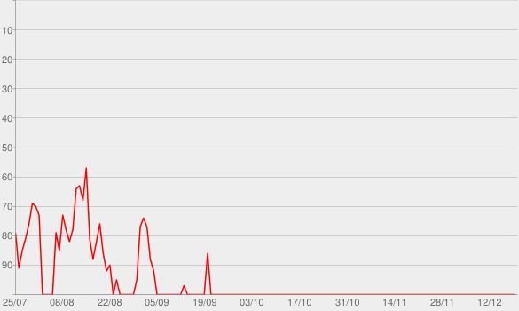 Chart progress graph for Ransom