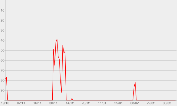 Chart progress graph for Beste Vaterfreuden