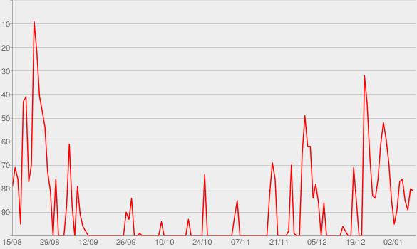 Chart progress graph for Happier with Gretchen Rubin