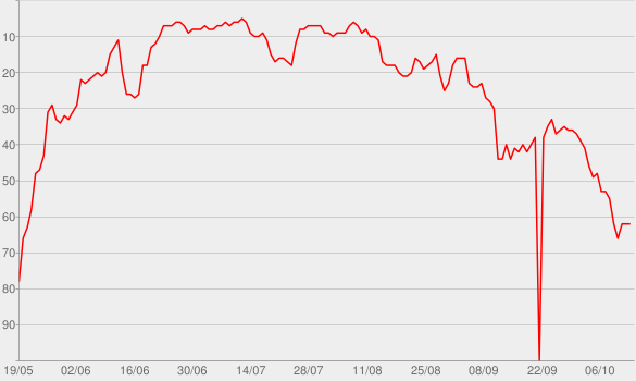 Chart progress graph for Nobody To Love (Radio Edit)