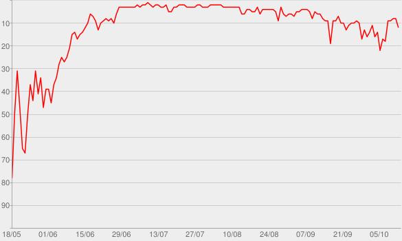 Chart progress graph for Watermelon Sugar