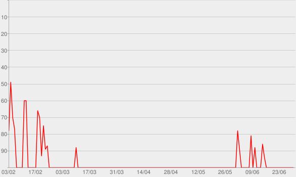 Chart progress graph for myMONK Podcast