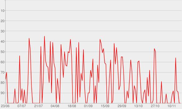 Chart progress graph for Käpt'n Blaubär - zum Mitnehmen