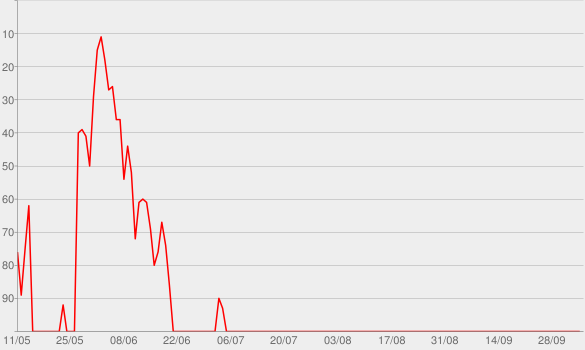 Chart progress graph for Code Switch