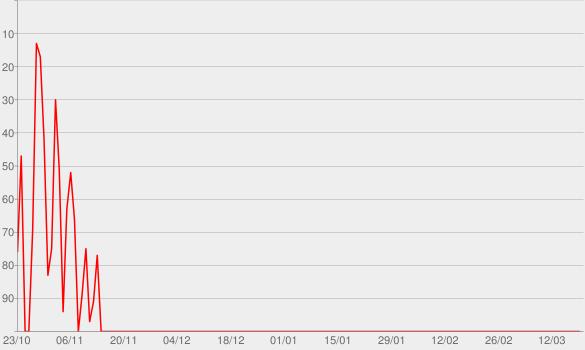 Chart progress graph for Perseverança