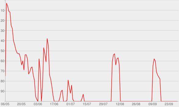 Chart progress graph for Amoi seg' ma uns wieder