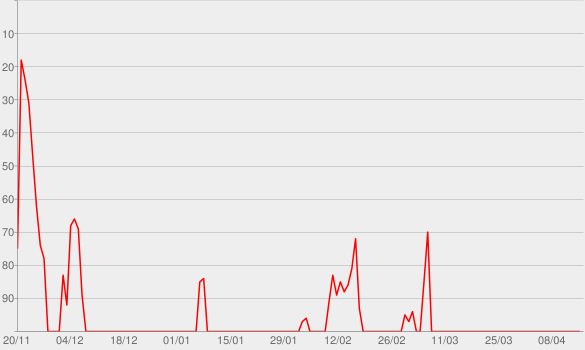 Chart progress graph for Popular Monster