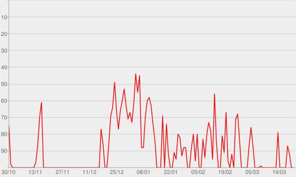 Chart progress graph for Night Shift
