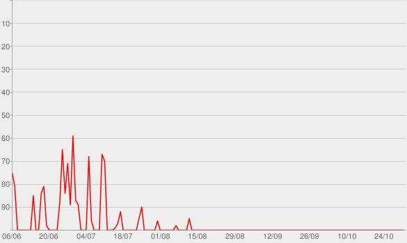 Chart progress graph for UNDERTALE Soundtrack