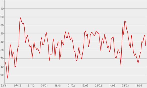 Chart progress graph for Mike Ward Sous Écoute