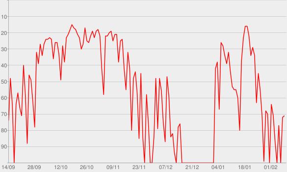 Chart progress graph for Pod Save America