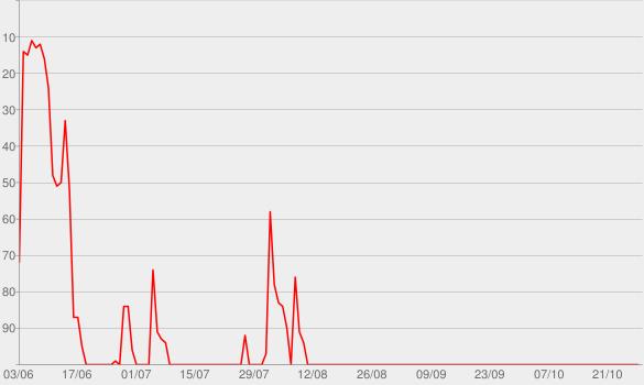 Chart progress graph for Settle