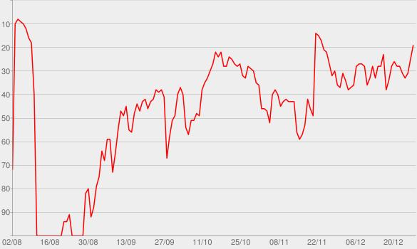 Chart progress graph for Beautiful (feat. Camila Cabello)