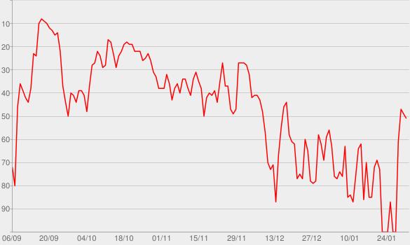 Chart progress graph for GOSSIPMONGERS