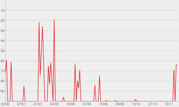 Chart progress graph for freude am tanzen music podcast